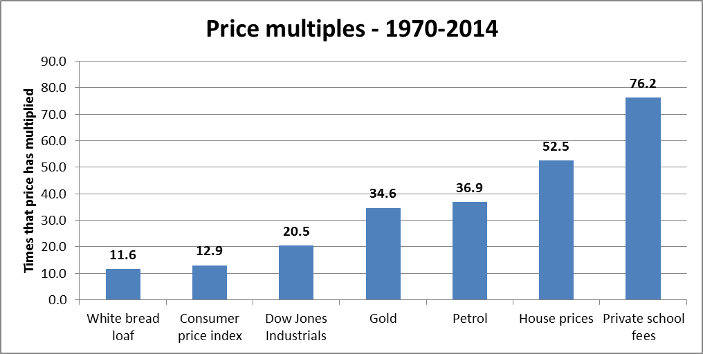 Price multiples